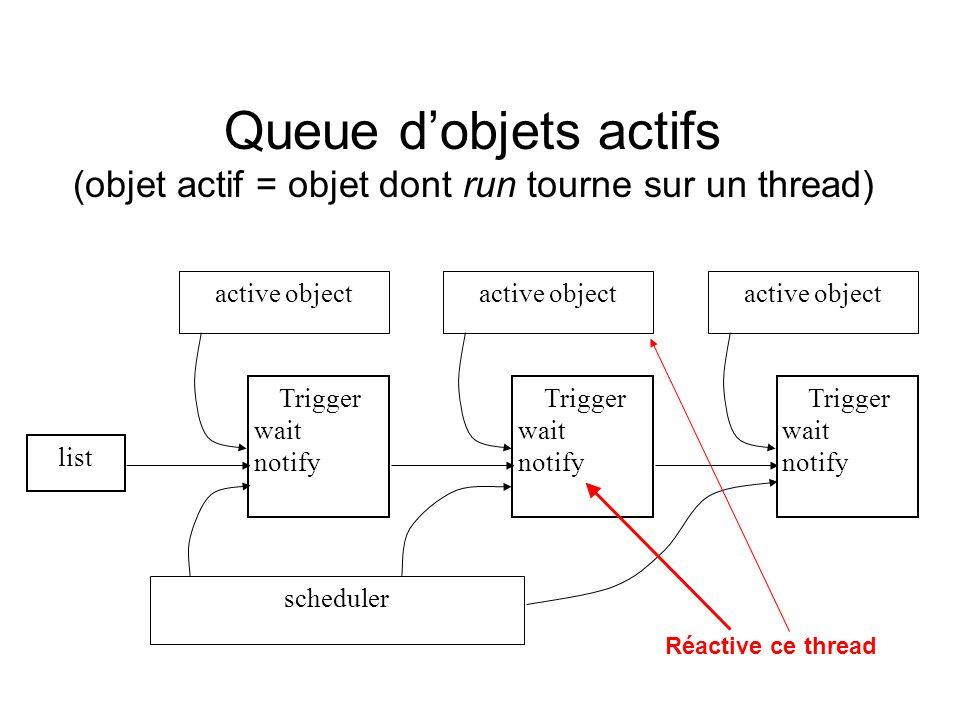 Queue dobjets actifs (objet actif = objet dont run tourne sur un thread) list active object Trigger wait notify scheduler active object Trigger wait notify active object Trigger wait notify Réactive ce thread