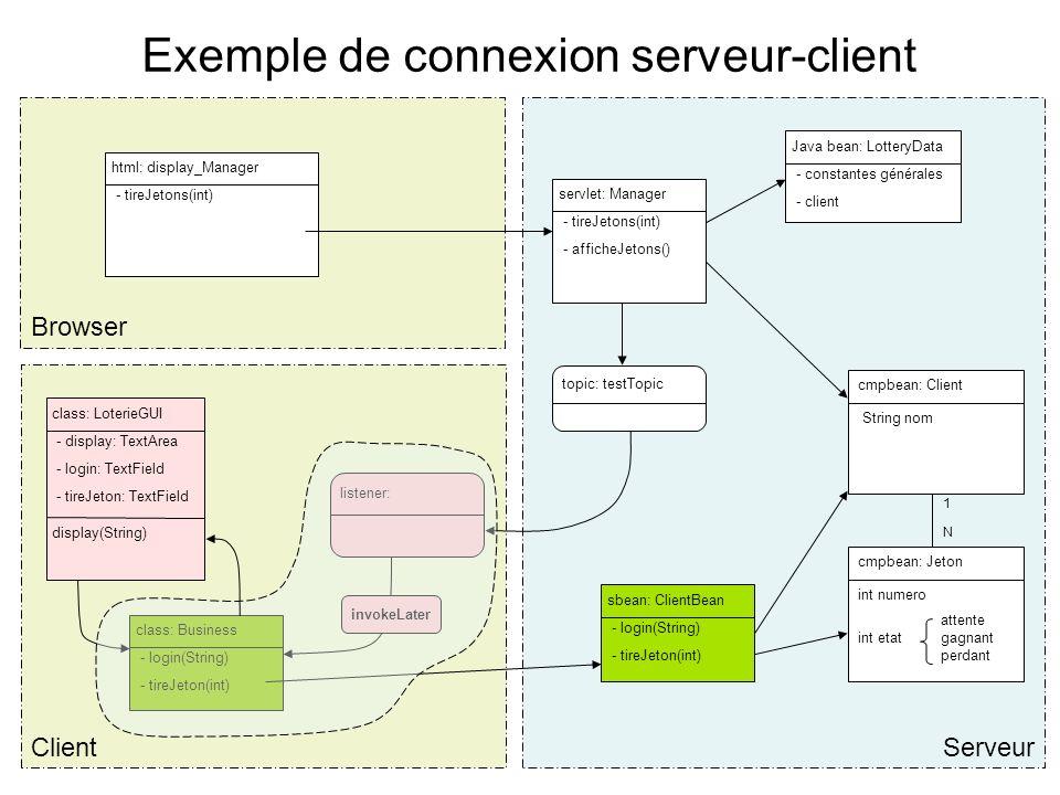 Exemple de connexion serveur-client Browser Serveur cmpbean: Client String nom cmpbean: Jeton int numero attente int etat gagnant perdant 1N1N html: display_Manager - tireJetons(int) servlet: Manager - tireJetons(int) - afficheJetons() Java bean: LotteryData - constantes générales - client Client topic: testTopic listener: class: LoterieGUI - display: TextArea - login: TextField - tireJeton: TextField display(String) class: Business - login(String) - tireJeton(int) invokeLater sbean: ClientBean - login(String) - tireJeton(int)