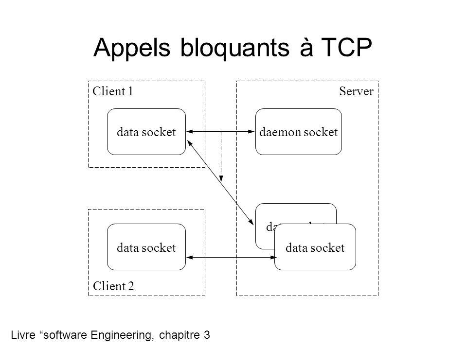Appels bloquants à TCP data socket daemon socket data socket Client 1 Client 2 Server Livre software Engineering, chapitre 3