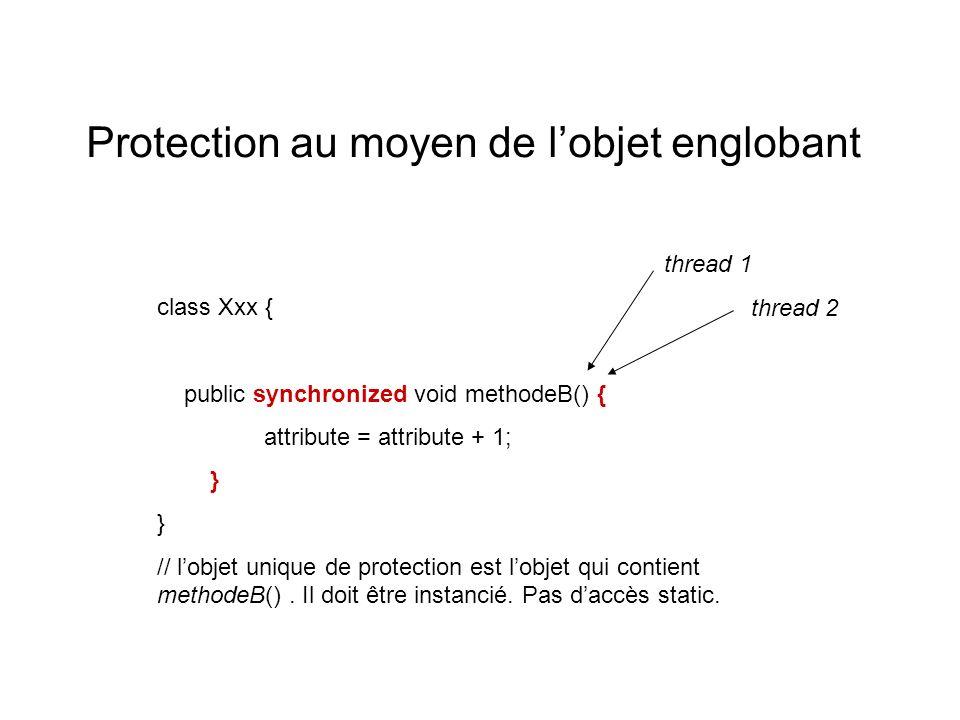 Protection au moyen de lobjet englobant class Xxx { public synchronized void methodeB() { attribute = attribute + 1; } // lobjet unique de protection est lobjet qui contient methodeB().