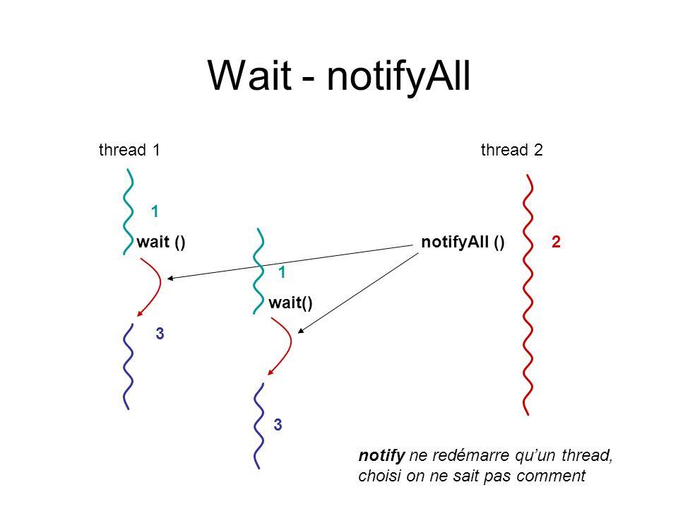 Wait - notifyAll thread 1 thread 2 1 wait () notifyAll () 2 1 wait() 3 3 notify ne redémarre quun thread, choisi on ne sait pas comment