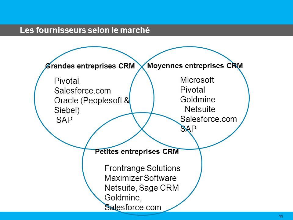 Les fournisseurs selon le marché 19 Pivotal Salesforce.com Oracle (Peoplesoft & Siebel) SAP Grandes entreprises CRM Moyennes entreprises CRM Microsoft