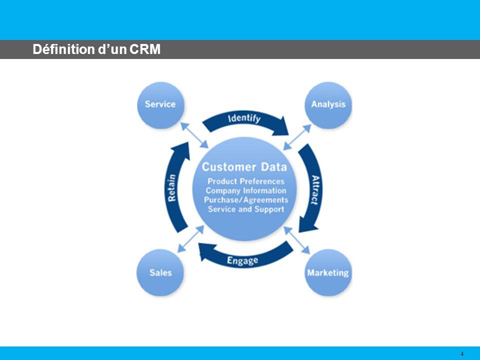 Historique des logiciels CRM 5 Marketing transactionnel orienté uniquement sur la transaction et non pas sur la continuité de la relation commercialeMarketing transactionnel 1970 lapparition du concept de marketing relationnelmarketing relationnel 1975 R.P.