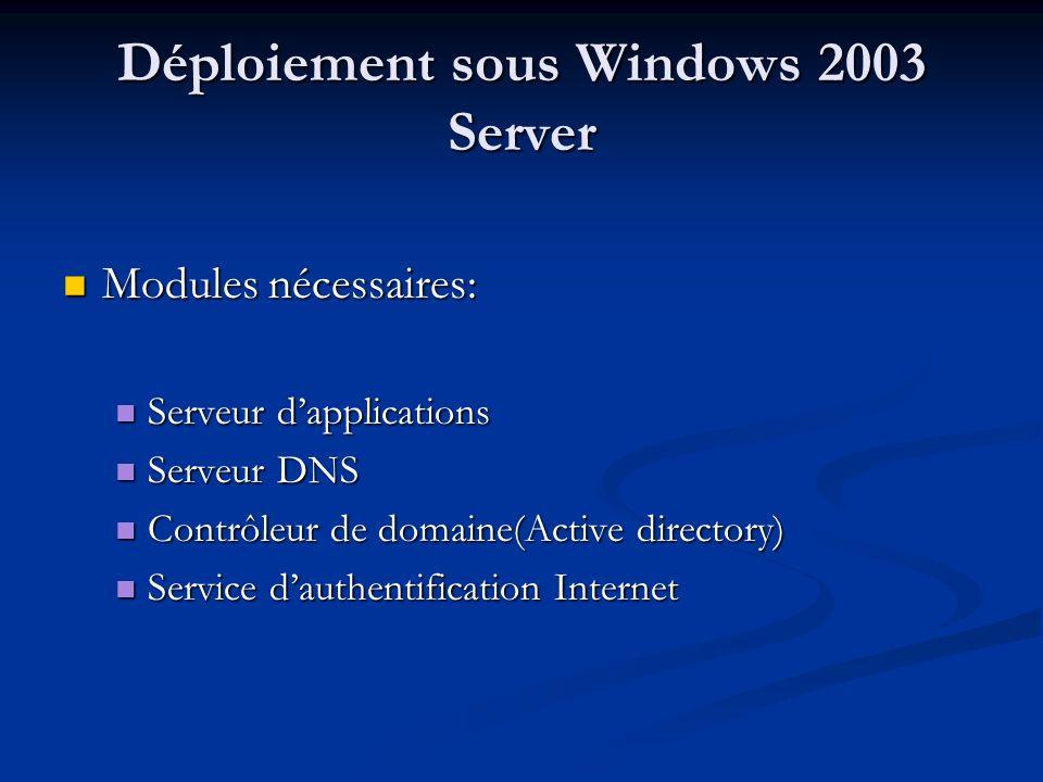 Déploiement sous Windows 2003 Server Modules nécessaires: Modules nécessaires: Serveur dapplications Serveur dapplications Serveur DNS Serveur DNS Contrôleur de domaine(Active directory) Contrôleur de domaine(Active directory) Service dauthentification Internet Service dauthentification Internet