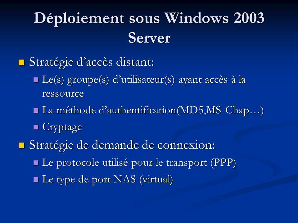 Déploiement sous Windows 2003 Server Stratégie daccès distant: Stratégie daccès distant: Le(s) groupe(s) dutilisateur(s) ayant accès à la ressource Le(s) groupe(s) dutilisateur(s) ayant accès à la ressource La méthode dauthentification(MD5,MS Chap…) La méthode dauthentification(MD5,MS Chap…) Cryptage Cryptage Stratégie de demande de connexion: Stratégie de demande de connexion: Le protocole utilisé pour le transport (PPP) Le protocole utilisé pour le transport (PPP) Le type de port NAS (virtual) Le type de port NAS (virtual)
