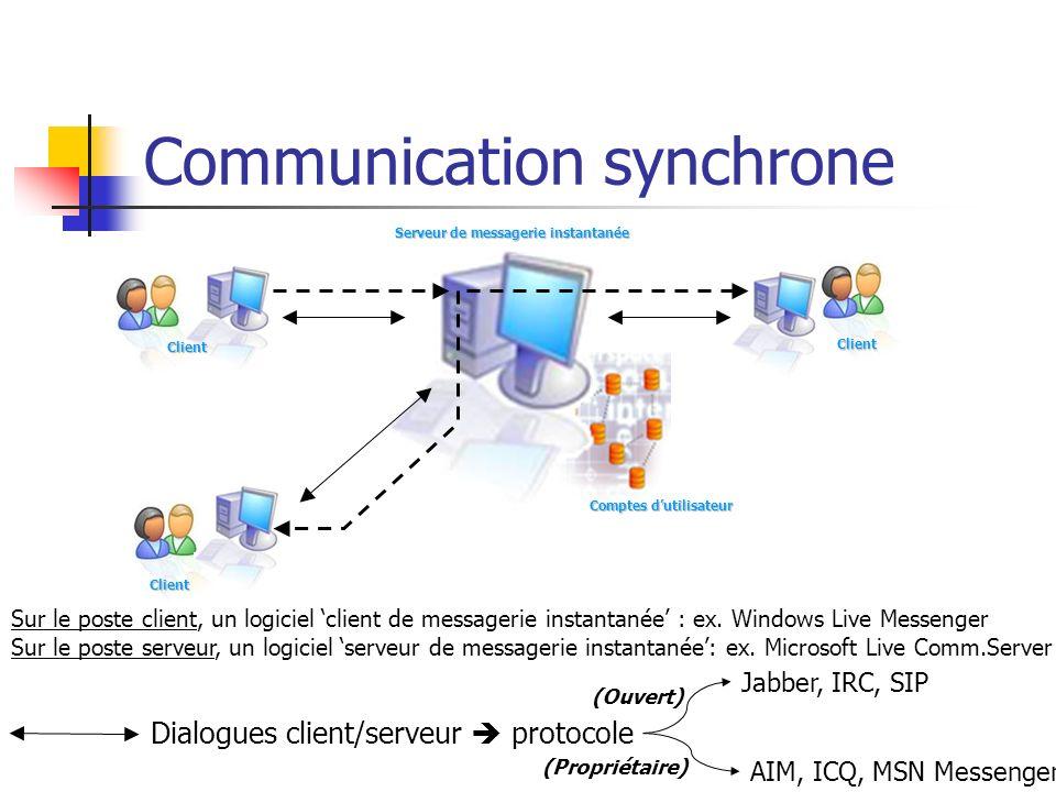 Communication synchrone Client Client Serveur de messagerie instantanée Client Comptes dutilisateur Dialogues client/serveur protocole Jabber, IRC, SI