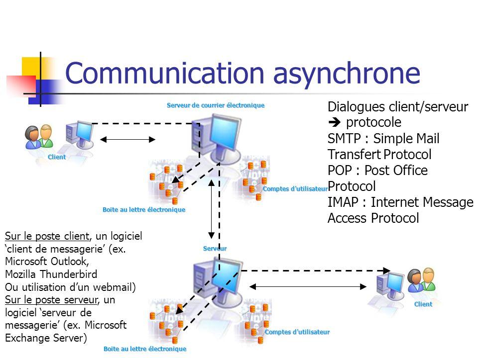 Communication asynchrone Client Serveur de courrier électronique Comptes dutilisateur Client Serveur Boite au lettre électronique Sur le poste client,