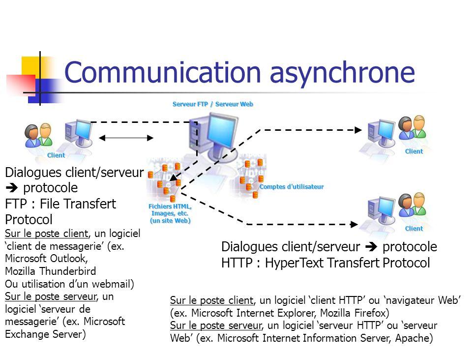 Communication asynchrone Client Serveur FTP / Serveur Web Comptes dutilisateur Client Fichiers HTML, Images, etc. (un site Web) Sur le poste client, u