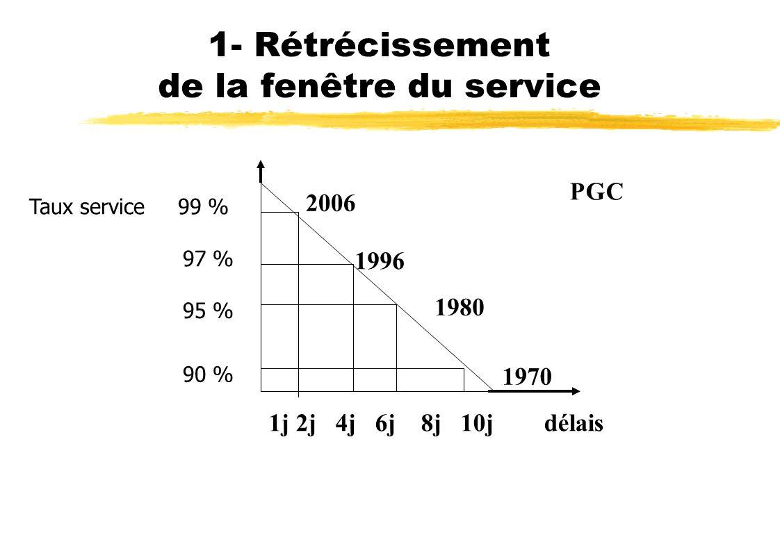 1- Rétrécissement de la fenêtre du service Taux service 99 % 95 % 90 % 97 % 1j 2j 4j 6j 8j 10j délais 1970 1980 1996 2006 PGC