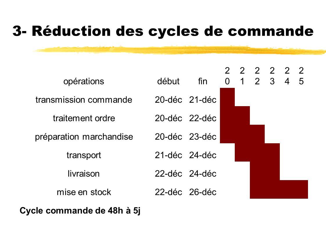 3- Réduction des cycles de commande opérationsdébutfin 2020 21212 2323 2424 2525 transmission commande20-déc21-déc traitement ordre20-déc22-déc préparation marchandise20-déc23-déc transport21-déc24-déc livraison22-déc24-déc mise en stock22-déc26-déc Cycle commande de 48h à 5j
