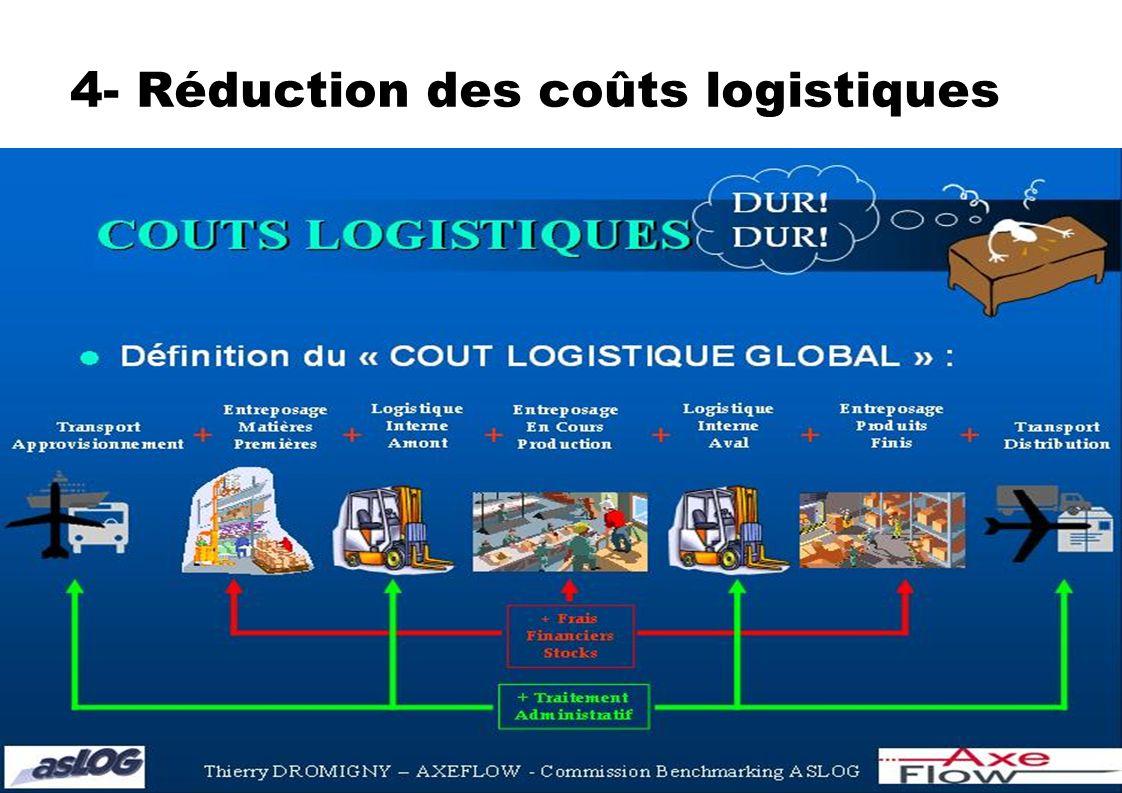 4- Réduction des coûts logistiques
