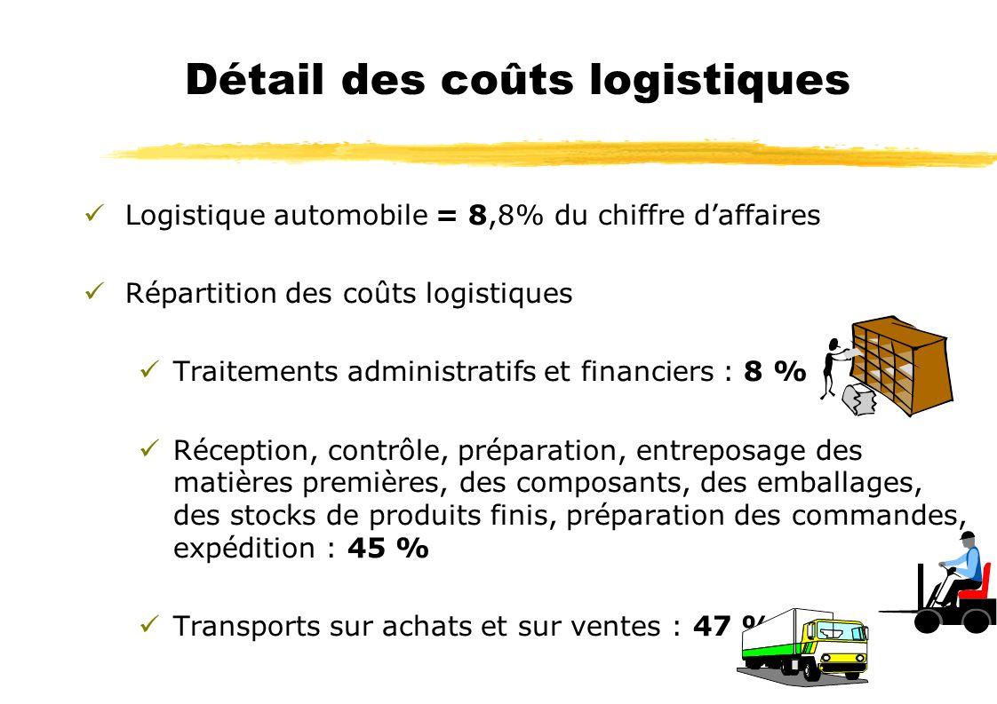 Logistique automobile = 8,8% du chiffre daffaires Répartition des coûts logistiques Traitements administratifs et financiers : 8 % Réception, contrôle, préparation, entreposage des matières premières, des composants, des emballages, des stocks de produits finis, préparation des commandes, expédition : 45 % Transports sur achats et sur ventes : 47 % Détail des coûts logistiques