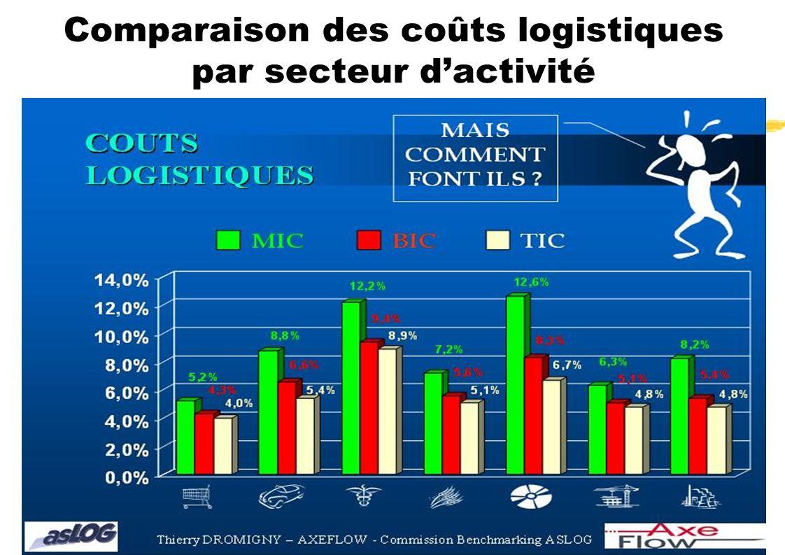 Comparaison des coûts logistiques par secteur dactivité