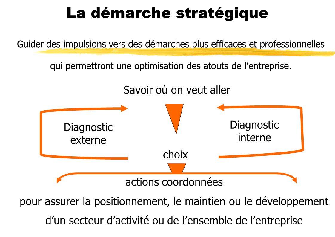 La démarche stratégique Savoir où on veut aller Diagnostic externe Diagnostic interne choix actions coordonnées pour assurer la positionnement, le mai
