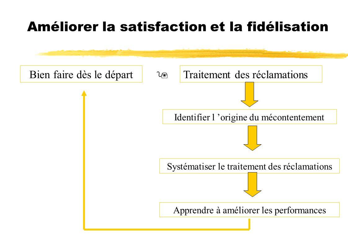 Améliorer la satisfaction et la fidélisation Bien faire dès le départ Traitement des réclamations Identifier l origine du mécontentement Systématiser le traitement des réclamations Apprendre à améliorer les performances