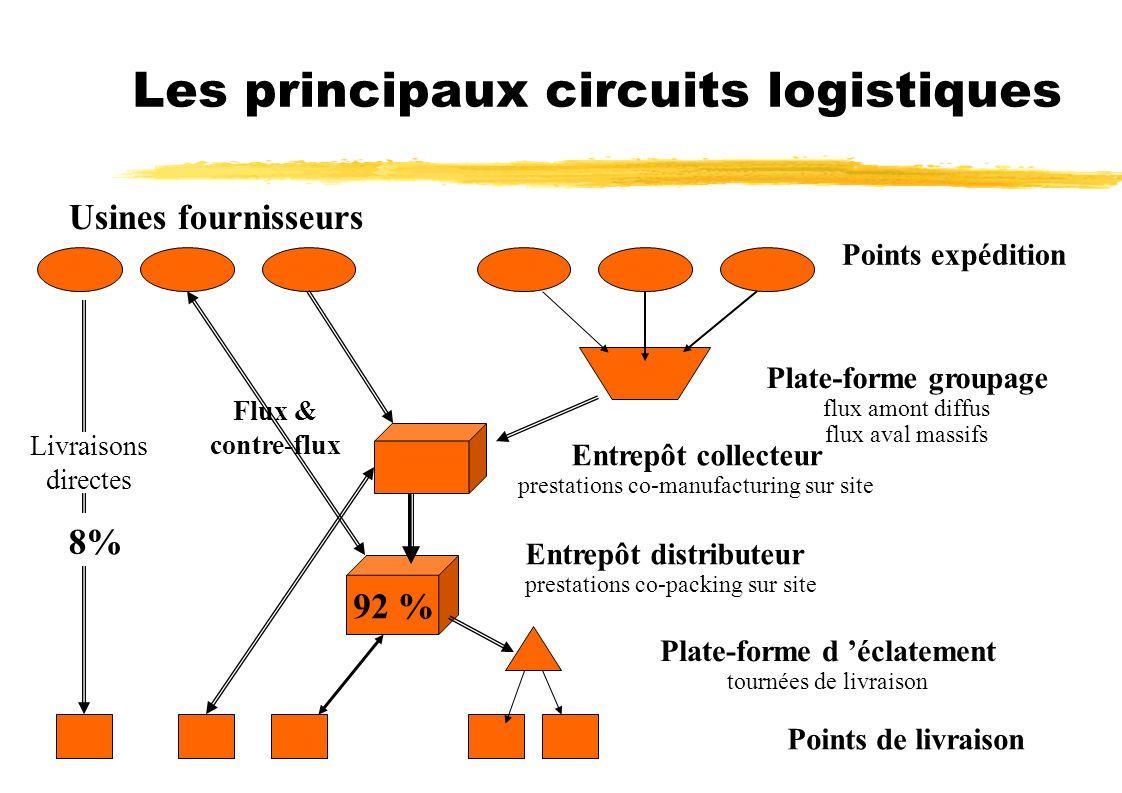Les principaux circuits logistiques 92 % Points expédition Plate-forme groupage flux amont diffus flux aval massifs Entrepôt collecteur prestations co