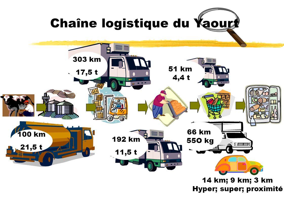 Chaîne logistique du Yaourt 14 km; 9 km; 3 km Hyper; super; proximité 303 km 17,5 t 100 km 21,5 t 192 km 11,5 t 51 km 4,4 t 66 km 55O kg