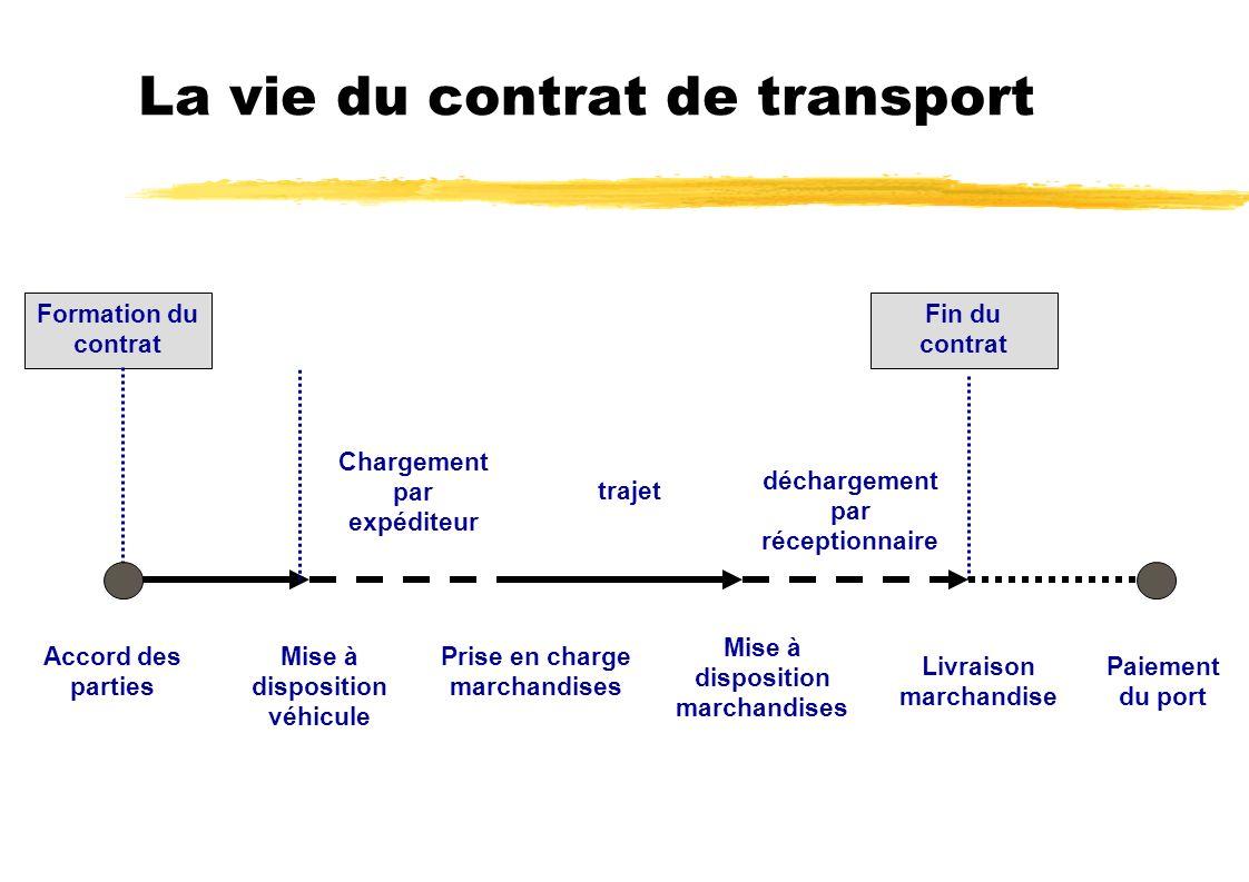 La vie du contrat de transport Formation du contrat Fin du contrat Accord des parties Mise à disposition véhicule Prise en charge marchandises Mise à