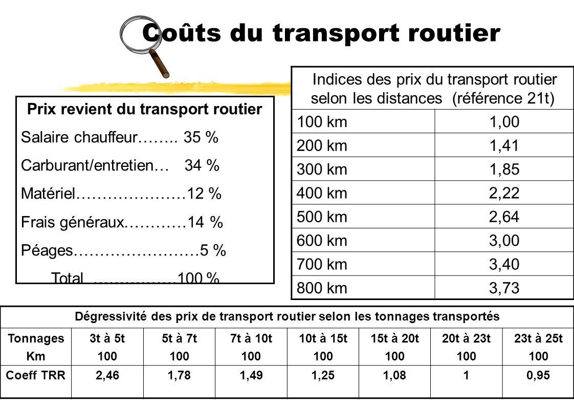 Coûts du transport routier Dégressivité des prix de transport routier selon les tonnages transportés Tonnages Km 3t à 5t 100 5t à 7t 100 7t à 10t 100 10t à 15t 100 15t à 20t 100 20t à 23t 100 23t à 25t 100 Coeff TRR2,461,781,491,251,0810,95 Indices des prix du transport routier selon les distances (référence 21t) 100 km1,00 200 km1,41 300 km1,85 400 km2,22 500 km2,64 600 km3,00 700 km3,40 800 km3,73 Prix revient du transport routier Salaire chauffeur……..