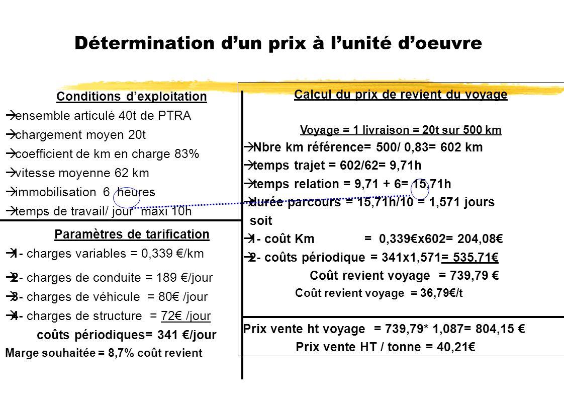 Détermination dun prix à lunité doeuvre Calcul du prix de revient du voyage Voyage = 1 livraison = 20t sur 500 km Nbre km référence= 500/ 0,83= 602 km temps trajet = 602/62= 9,71h temps relation = 9,71 + 6= 15,71h durée parcours = 15,71h/10 = 1,571 jours soit 1- coût Km = 0,339x602= 204,08 2- coûts périodique = 341x1,571= 535,71 Coût revient voyage = 739,79 Coût revient voyage = 36,79/t Prix vente ht voyage = 739,79* 1,087= 804,15 Prix vente HT / tonne = 40,21 Conditions dexploitation ensemble articulé 40t de PTRA chargement moyen 20t coefficient de km en charge 83% vitesse moyenne 62 km immobilisation 6 heures temps de travail/ jour maxi 10h Paramètres de tarification 1- charges variables = 0,339 /km 2- charges de conduite = 189 /jour 3- charges de véhicule = 80 /jour 4- charges de structure = 72 /jour coûts périodiques= 341 /jour Marge souhaitée = 8,7% coût revient