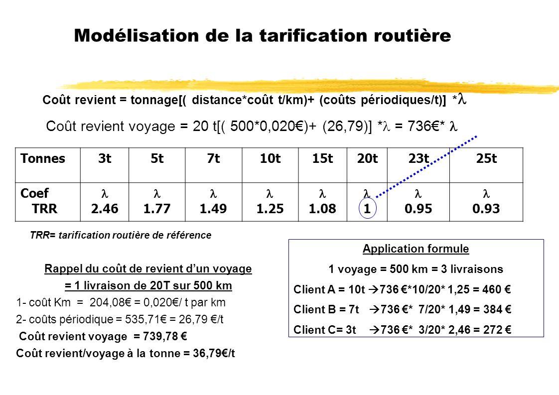 Modélisation de la tarification routière Rappel du coût de revient dun voyage = 1 livraison de 20T sur 500 km 1- coût Km = 204,08 = 0,020/ t par km 2- coûts périodique = 535,71 = 26,79 /t Coût revient voyage = 739,78 Coût revient/voyage à la tonne = 36,79/t Coût revient = tonnage[( distance*coût t/km)+ (coûts périodiques/t)] * Coût revient voyage = 20 t[( 500*0,020)+ (26,79)] * = 736* Tonnes3t5t7t10t15t20t23t25t Coef TRR 2.46 1.77 1.49 1.25 1.08 1 0.95 0.93 Application formule 1 voyage = 500 km = 3 livraisons Client A = 10t 736 *10/20* 1,25 = 460 Client B = 7t 736 * 7/20* 1,49 = 384 Client C= 3t 736 * 3/20* 2,46 = 272 TRR= tarification routière de référence