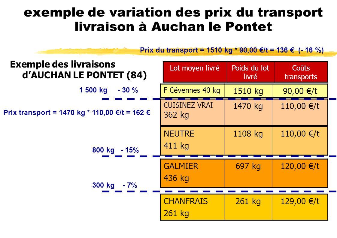 exemple de variation des prix du transport livraison à Auchan le Pontet Exemple des livraisons dAUCHAN LE PONTET (84) Lot moyen livréPoids du lot livré Coûts transports GALMIER 436 kg 697 kg120,00 /t CHANFRAIS 261 kg 129,00 /t NEUTRE 411 kg 1108 kg110,00 /t CUISINEZ VRAI 362 kg 1470 kg110,00 /t F Cévennes 40 kg 1510 kg90,00 /t 300 kg - 7% 800 kg - 15% 1 500 kg - 30 % Prix du transport = 1510 kg * 90,00 /t = 136 (- 16 %) Prix transport = 1470 kg * 110,00 /t = 162