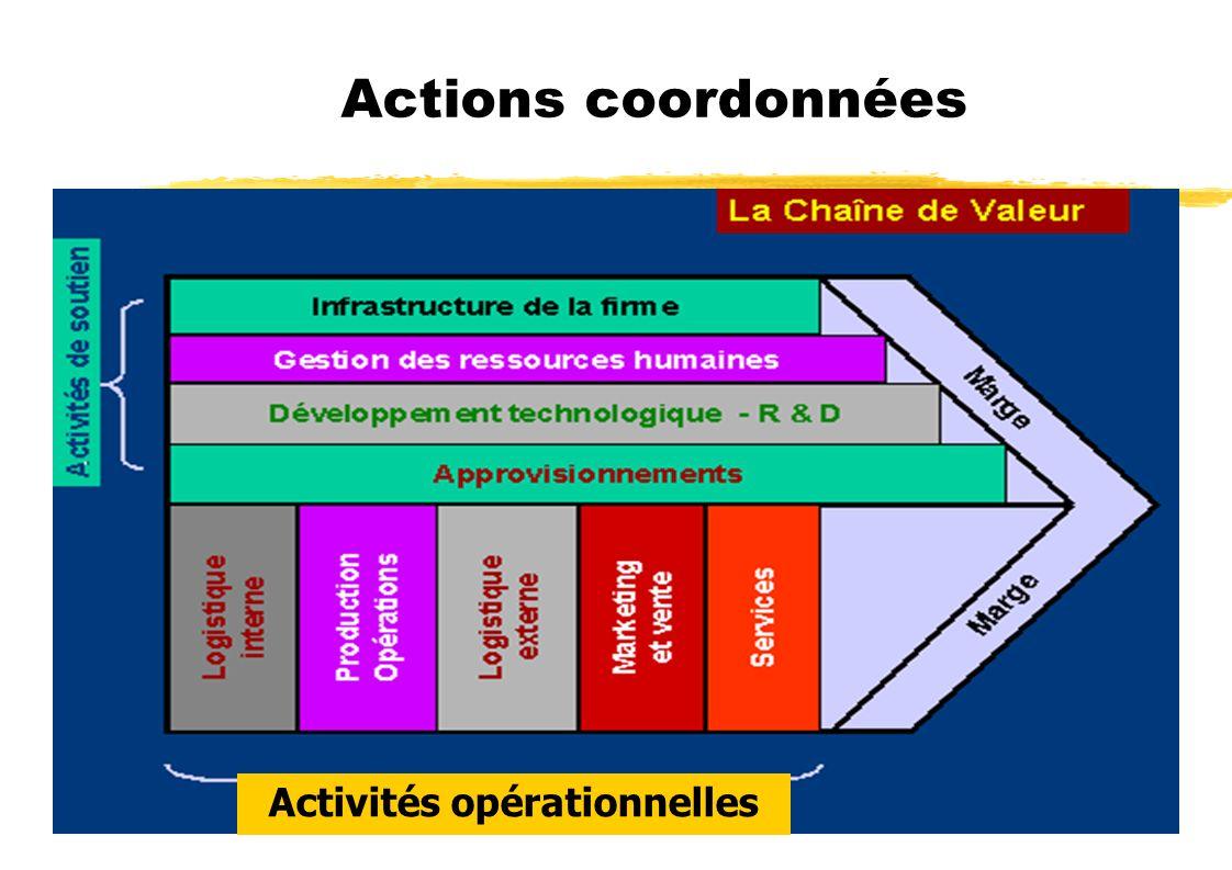 Actions coordonnées Activités opérationnelles