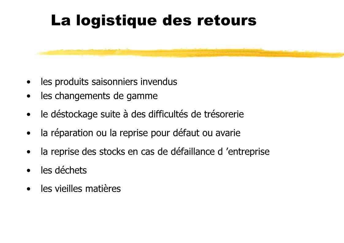 La logistique des retours les produits saisonniers invendus les changements de gamme le déstockage suite à des difficultés de trésorerie la réparation ou la reprise pour défaut ou avarie la reprise des stocks en cas de défaillance d entreprise les déchets les vieilles matières