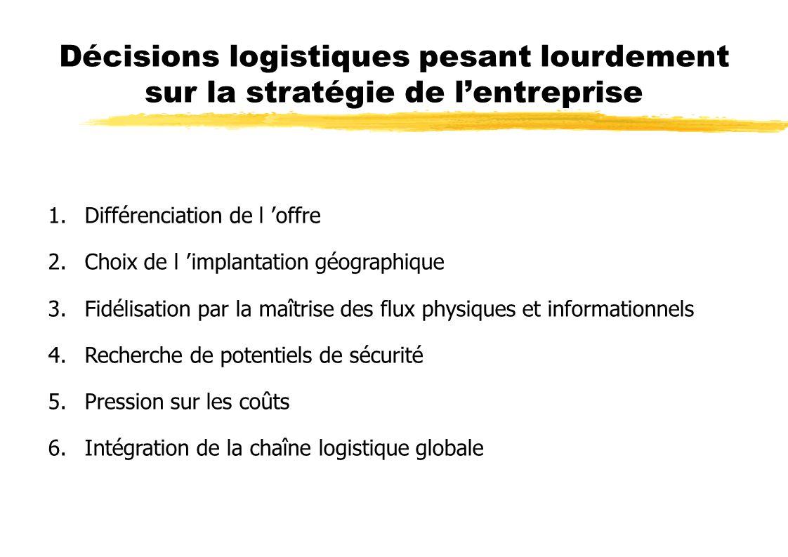 Décisions logistiques pesant lourdement sur la stratégie de lentreprise 1.Différenciation de l offre 2.Choix de l implantation géographique 3.Fidélisa