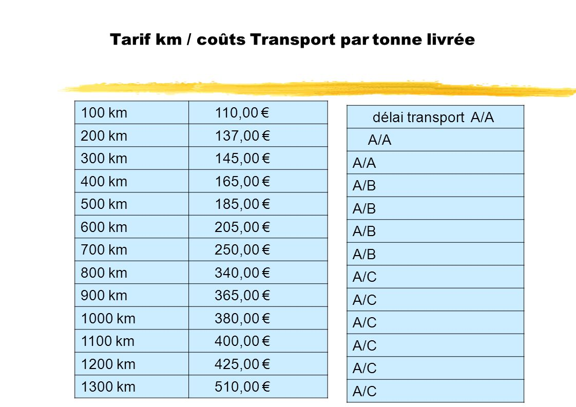 Tarif km / coûts Transport par tonne livrée 100 km 110,00 200 km 137,00 300 km 145,00 400 km 165,00 500 km 185,00 600 km 205,00 700 km 250,00 800 km 340,00 900 km 365,00 1000 km 380,00 1100 km 400,00 1200 km 425,00 1300 km 510,00 délai transport A/A A/A A/B A/C