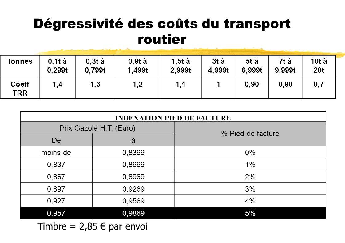 Dégressivité des coûts du transport routier Tonnes0,1t à 0,299t 0,3t à 0,799t 0,8t à 1,499t 1,5t à 2,999t 3t à 4,999t 5t à 6,999t 7t à 9,999t 10t à 20t Coeff TRR 1,41,31,21,110,900,800,7 INDEXATION PIED DE FACTURE Prix Gazole H.T.