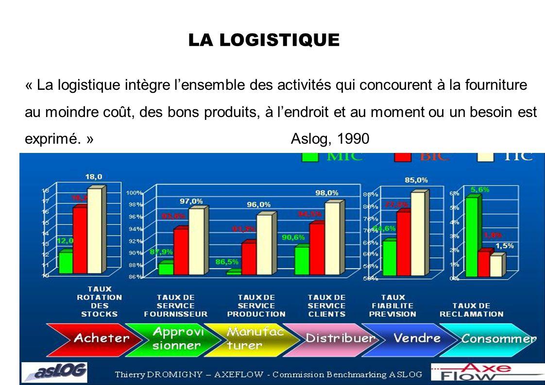 « La logistique intègre lensemble des activités qui concourent à la fourniture au moindre coût, des bons produits, à lendroit et au moment ou un besoin est exprimé.