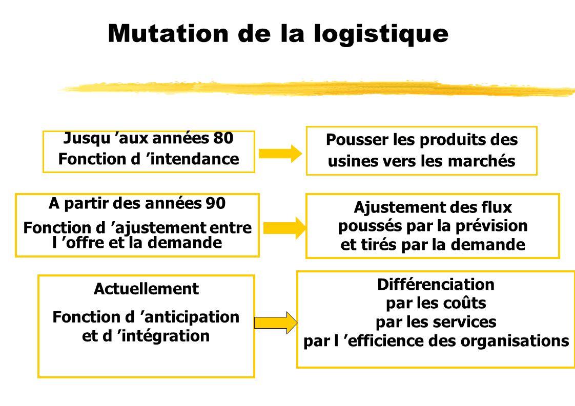Mutation de la logistique Jusqu aux années 80 Fonction d intendance Pousser les produits des usines vers les marchés A partir des années 90 Fonction d