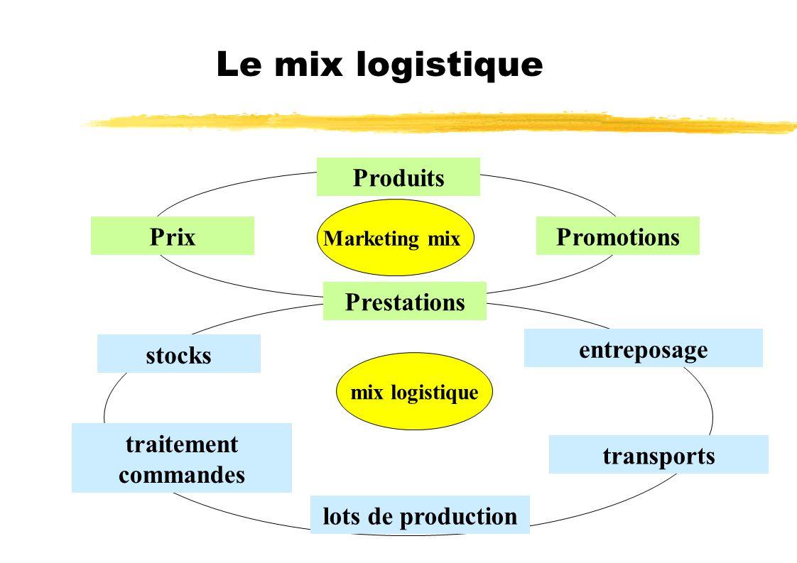 Le mix logistique Marketing mix mix logistique Produits PromotionsPrix stocks Prestations entreposage lots de production traitement commandes transpor