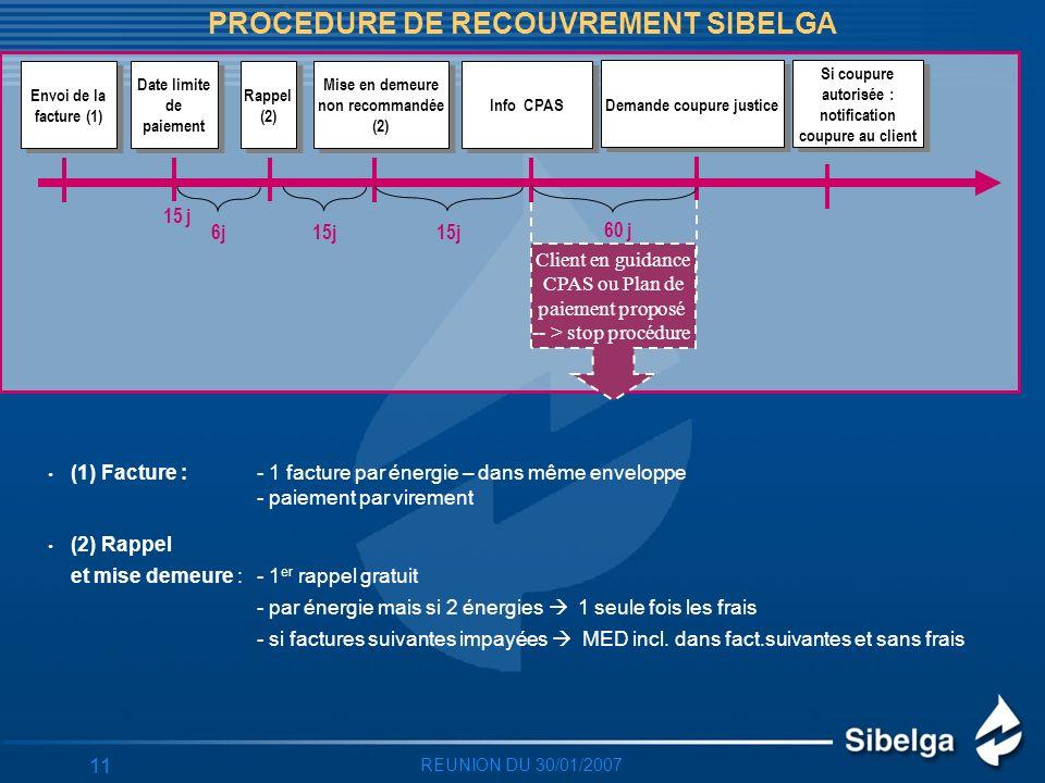 REUNION DU 30/01/2007 11 PROCEDURE DE RECOUVREMENT SIBELGA 15j Envoi de la facture (1) Date limite de paiement Date limite de paiement Rappel (2) Rappel (2) Mise en demeure non recommandée (2) Mise en demeure non recommandée (2) (1) Facture : - 1 facture par énergie – dans même enveloppe - paiement par virement (2) Rappel et mise demeure : - 1 er rappel gratuit - par énergie mais si 2 énergies 1 seule fois les frais - si factures suivantes impayées MED incl.