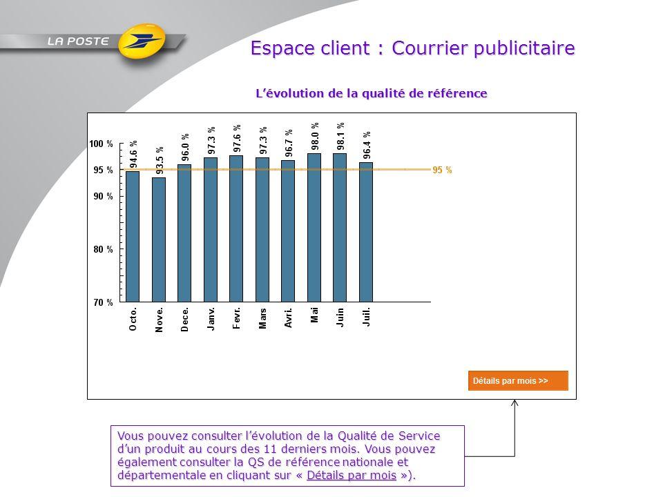 Espace client : Courrier publicitaire Vous pouvez consulter lévolution de la Qualité de Service dun produit au cours des 11 derniers mois. Vous pouvez