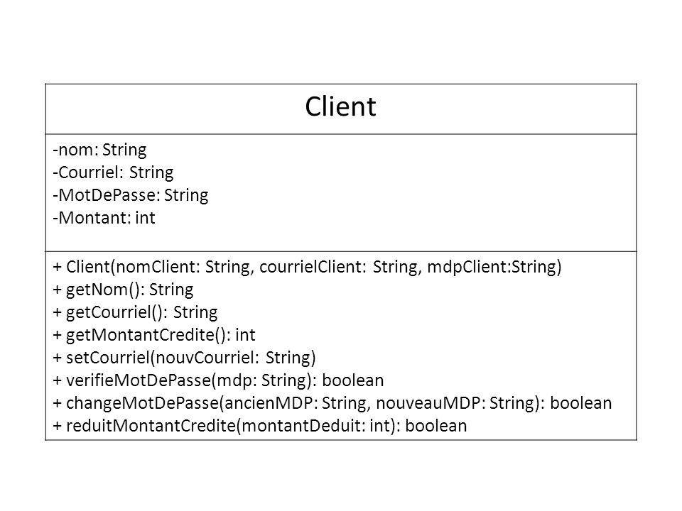 Client -nom: String -Courriel: String -MotDePasse: String -Montant: int + Client(nomClient: String, courrielClient: String, mdpClient:String) + getNom