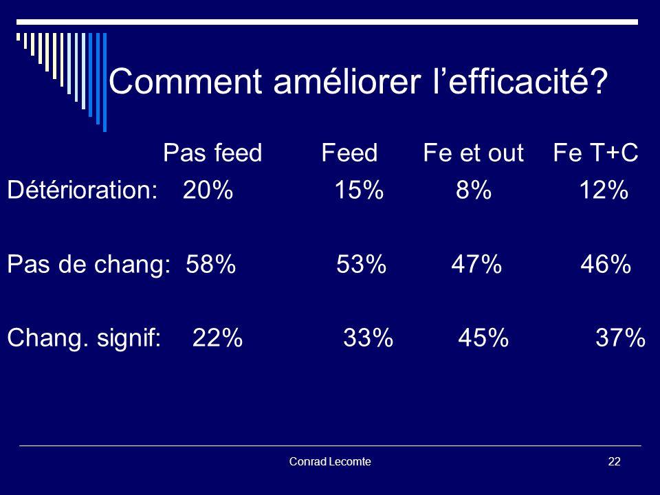 Conrad Lecomte Comment améliorer lefficacité? Pas feed Feed Fe et out Fe T+C Détérioration: 20% 15% 8% 12% Pas de chang: 58% 53% 47% 46% Chang. signif