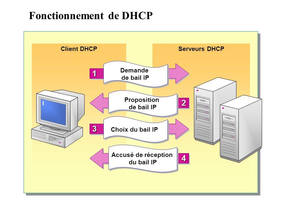 Fonctionnement de DHCP Serveurs DHCPClient DHCP 11 Demande de bail IP 33 Choix du bail IP 22 Proposition de bail IP 44 Accusé de réception du bail IP