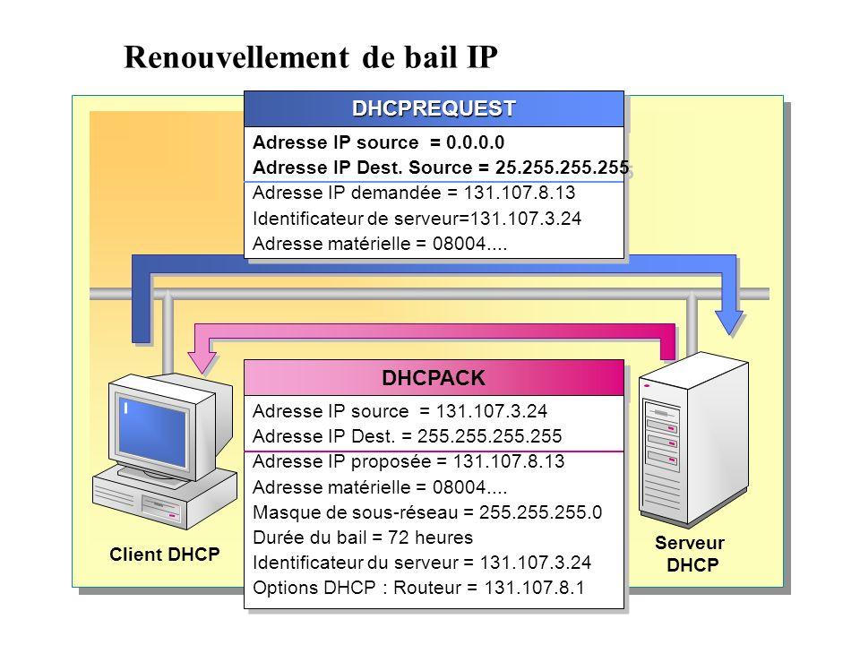 Renouvellement de bail IP DHCPREQUESTDHCPREQUEST Adresse IP source = 0.0.0.0 Adresse IP Dest.