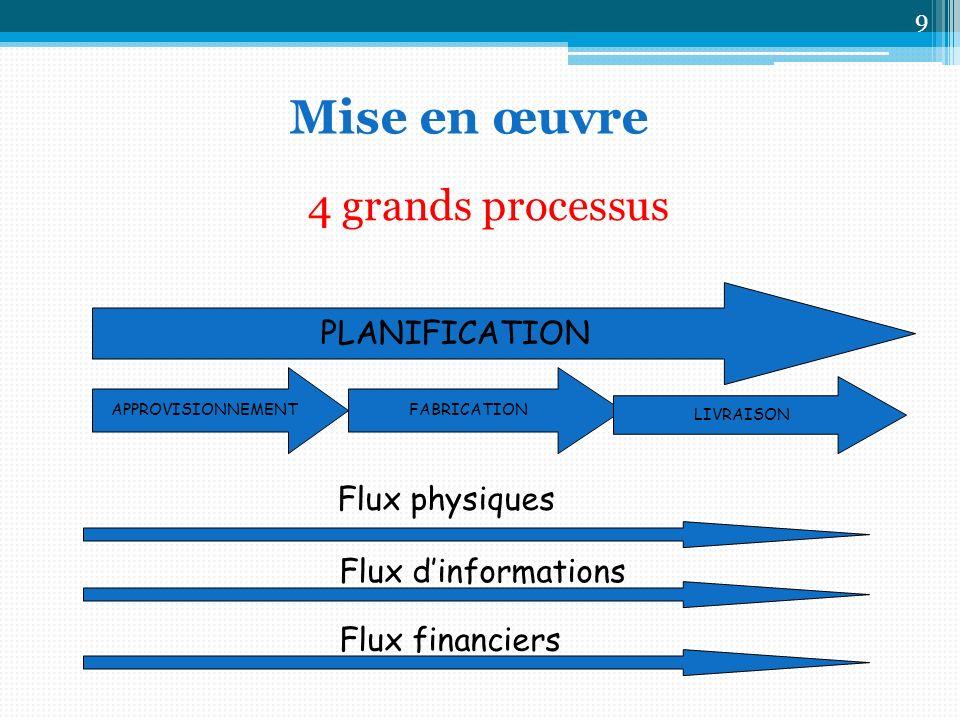 PLANIFICATION APPROVISIONNEMENTFABRICATION LIVRAISON 4 grands processus Flux physiques Flux dinformations Flux financiers 9 Mise en œuvre