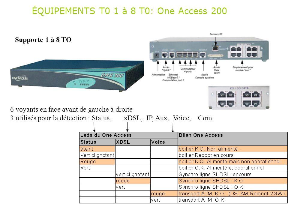 ÉQUIPEMENTS T0 1 à 8 T0: One Access 200 6 voyants en face avant de gauche à droite 3 utilisés pour la détection : Status, xDSL, IP, Aux, Voice, Com Su