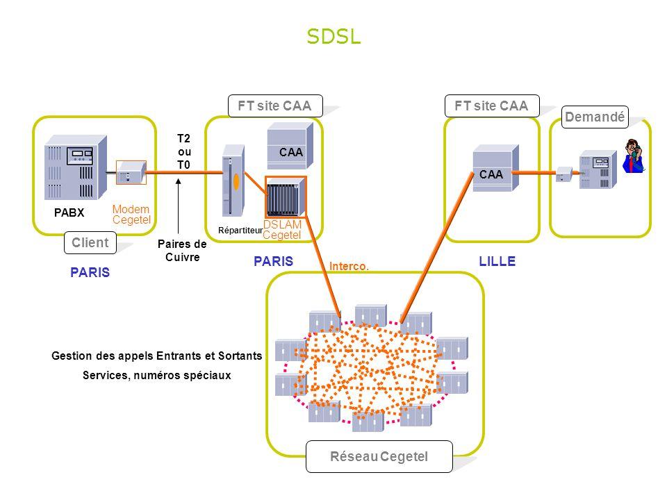 Client Réseau Cegetel Demandé FT site CAA PABX T2 ou T0 Paires de Cuivre Répartiteur PARIS CAA SDSL FT site CAA LILLE CAA Interco. DSLAM Cegetel Modem