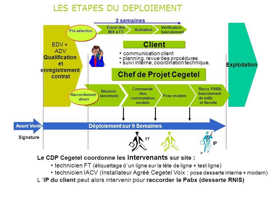 Réunion lancement communication client planning, revue des procédures suivi interne, coordination technique, Chef de Projet Cegetel Client Le CDP Cege