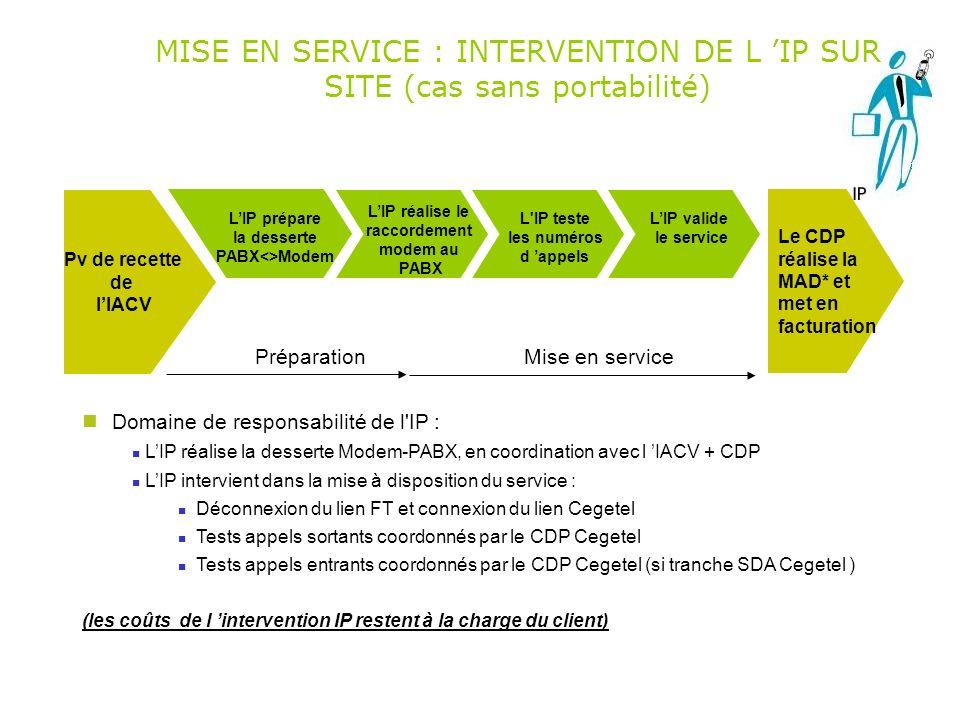 Pv de recette de lIACV Le CDP réalise la MAD* et met en facturation MISE EN SERVICE : INTERVENTION DE L IP SUR SITE (cas sans portabilité) LIP prépare