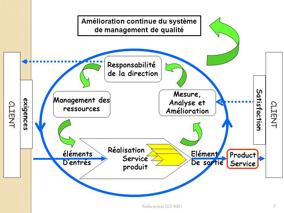 CLIENT Réalisation Service produit Responsabilité de la direction Mesure, Analyse et Amélioration Management des ressources éléments Dentrés Product S