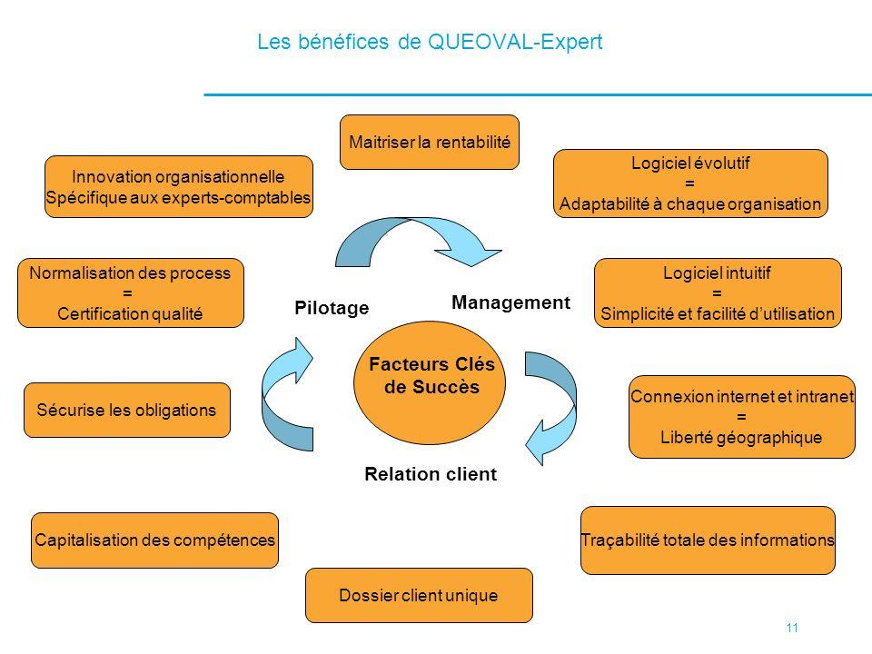 11 Les bénéfices de QUEOVAL-Expert Facteurs Clés de Succès Management Pilotage Relation client Logiciel évolutif = Adaptabilité à chaque organisation