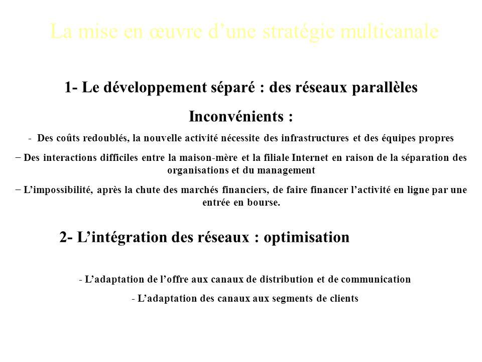 1- Le développement séparé : des réseaux parallèles Inconvénients : - Des coûts redoublés, la nouvelle activité nécessite des infrastructures et des é