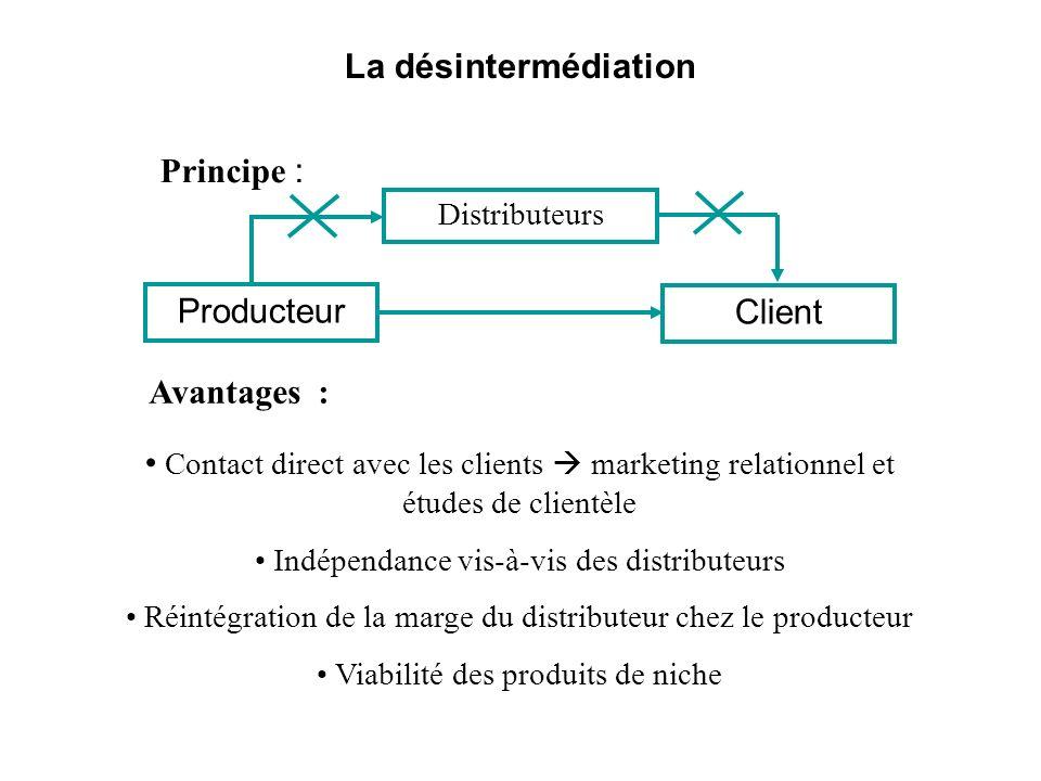 La désintermédiation Principe : Avantages : Contact direct avec les clients marketing relationnel et études de clientèle Indépendance vis-à-vis des di