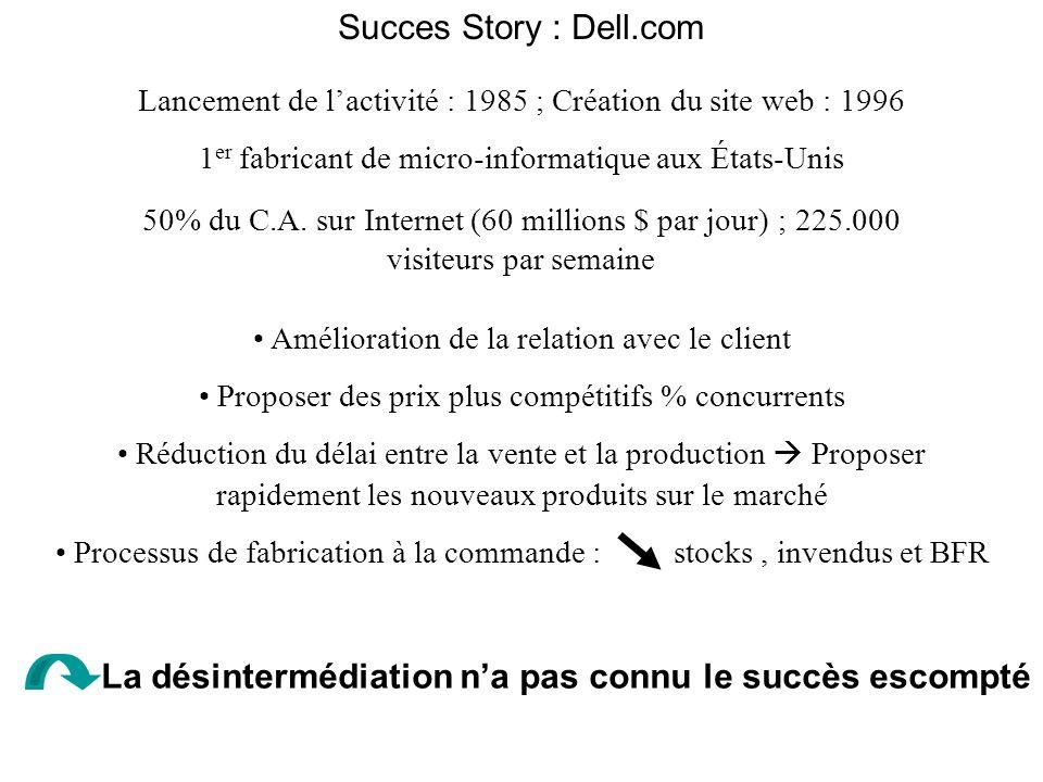 Succes Story : Dell.com Lancement de lactivité : 1985 ; Création du site web : 1996 1 er fabricant de micro-informatique aux États-Unis 50% du C.A. su